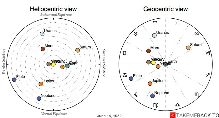 Planetary positions on June 14th, 1932 - Heliocentric and Geocentric views