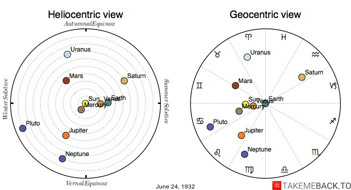 Planetary positions on June 24th, 1932 - Heliocentric and Geocentric views