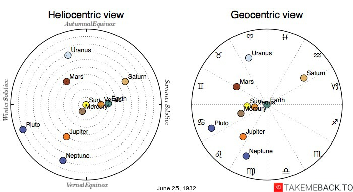 Planetary positions on June 25th, 1932 - Heliocentric and Geocentric views