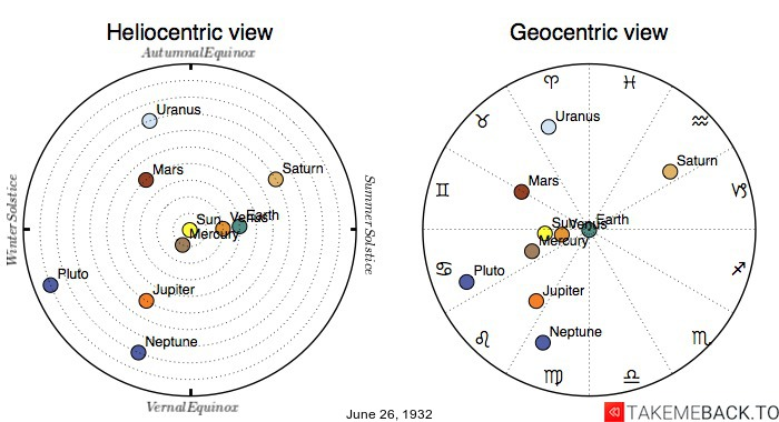 Planetary positions on June 26th, 1932 - Heliocentric and Geocentric views