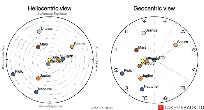 Planetary positions on June 27th, 1932 - Heliocentric and Geocentric views