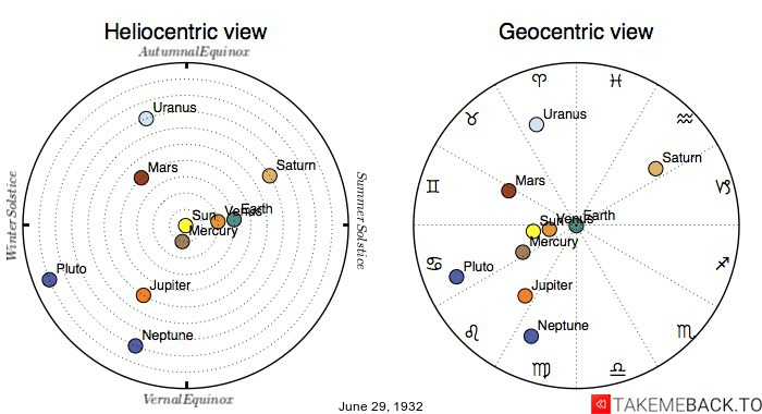 Planetary positions on June 29th, 1932 - Heliocentric and Geocentric views
