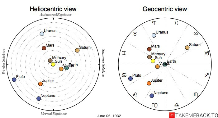 Planetary positions on June 6th, 1932 - Heliocentric and Geocentric views