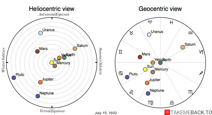 Planetary positions on July 15th, 1932 - Heliocentric and Geocentric views