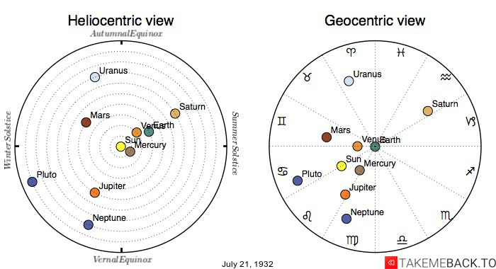 Planetary positions on July 21st, 1932 - Heliocentric and Geocentric views