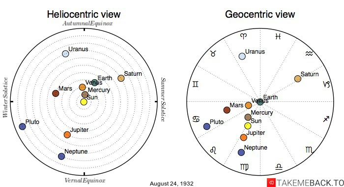 Planetary positions on August 24, 1932 - Heliocentric and Geocentric views