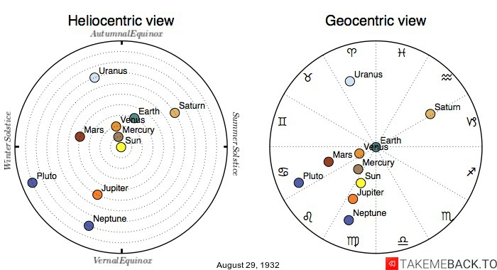 Planetary positions on August 29th, 1932 - Heliocentric and Geocentric views