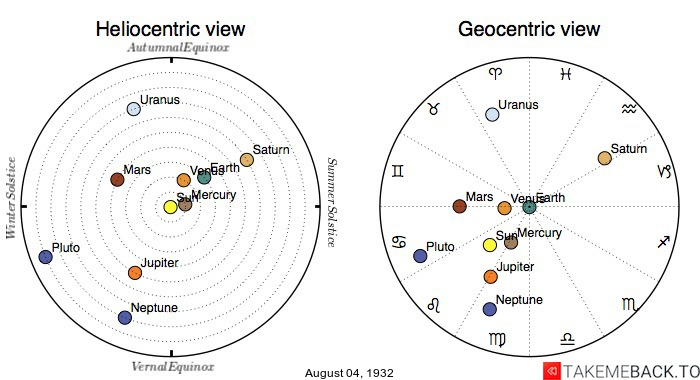 Planetary positions on August 4th, 1932 - Heliocentric and Geocentric views