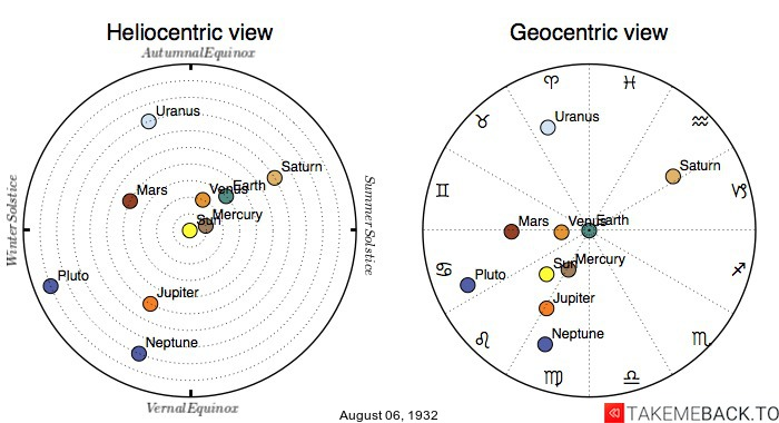 Planetary positions on August 6th, 1932 - Heliocentric and Geocentric views