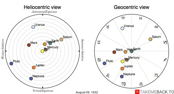 Planetary positions on August 9th, 1932 - Heliocentric and Geocentric views