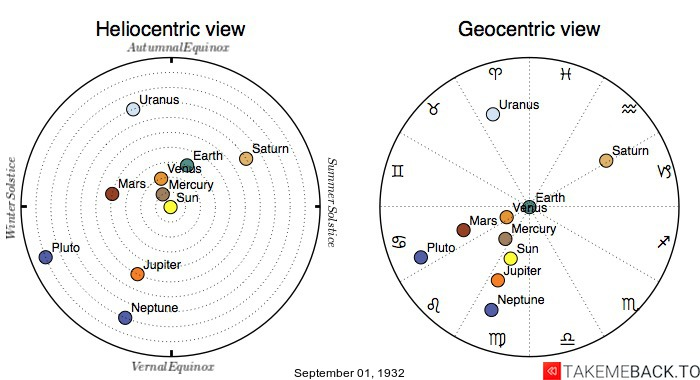 Planetary positions on September 1st, 1932 - Heliocentric and Geocentric views
