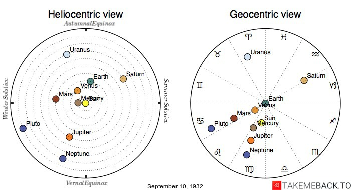 Planetary positions on September 10th, 1932 - Heliocentric and Geocentric views