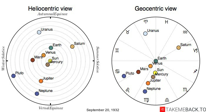 Planetary positions on September 20th, 1932 - Heliocentric and Geocentric views
