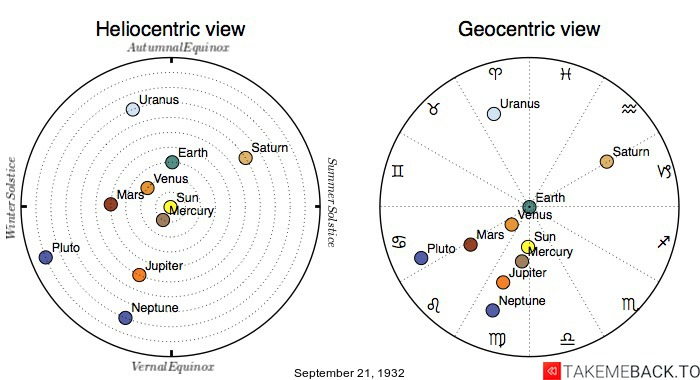 Planetary positions on September 21st, 1932 - Heliocentric and Geocentric views