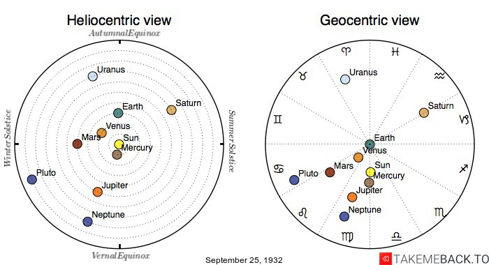 Planetary positions on September 25th, 1932 - Heliocentric and Geocentric views