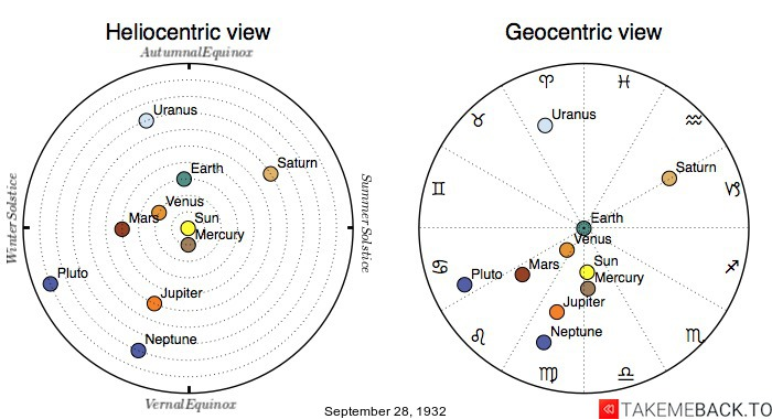 Planetary positions on September 28th, 1932 - Heliocentric and Geocentric views