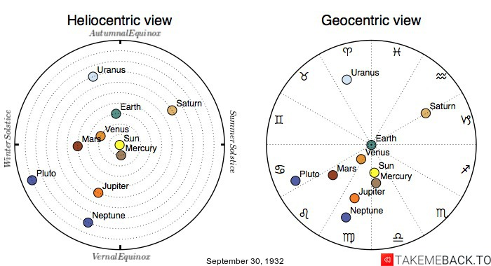 Planetary positions on September 30th, 1932 - Heliocentric and Geocentric views
