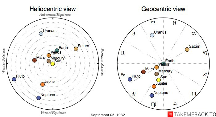 Planetary positions on September 5th, 1932 - Heliocentric and Geocentric views