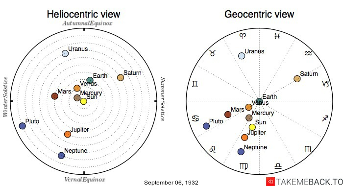 Planetary positions on September 6th, 1932 - Heliocentric and Geocentric views