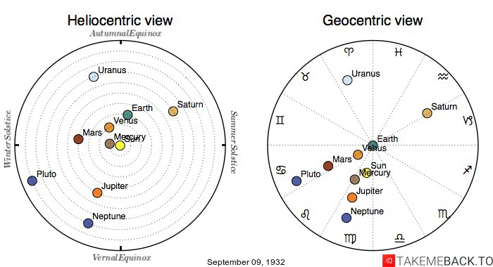 Planetary positions on September 9th, 1932 - Heliocentric and Geocentric views