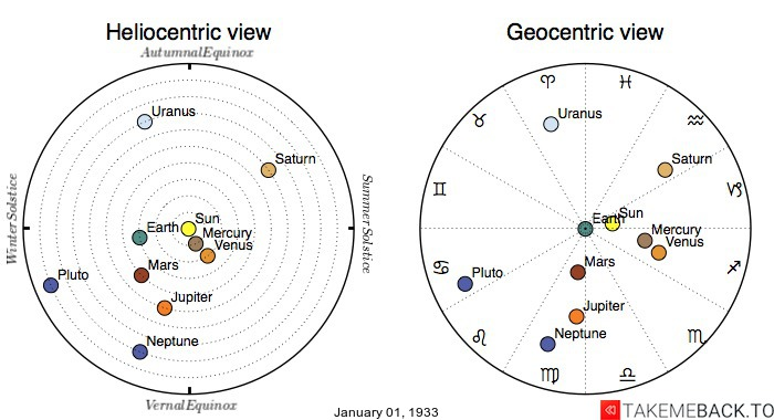 Planetary positions on January 1st, 1933 - Heliocentric and Geocentric views