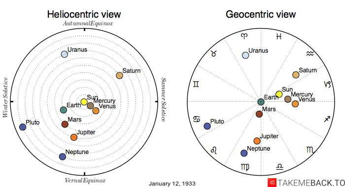 Planetary positions on January 12th, 1933 - Heliocentric and Geocentric views