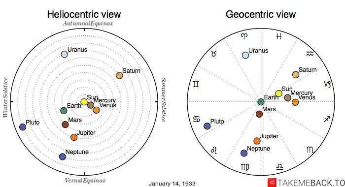 Planetary positions on January 14th, 1933 - Heliocentric and Geocentric views