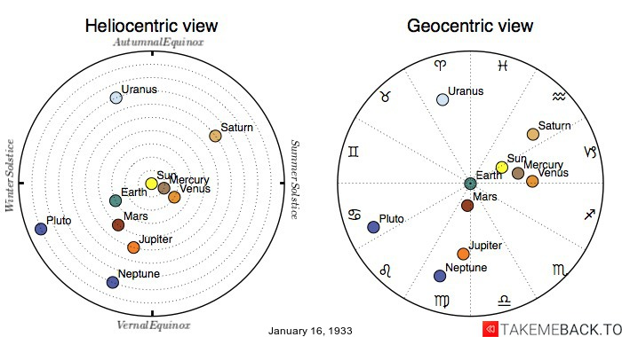Planetary positions on January 16th, 1933 - Heliocentric and Geocentric views