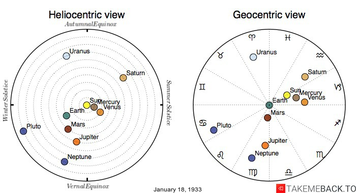 Planetary positions on January 18th, 1933 - Heliocentric and Geocentric views