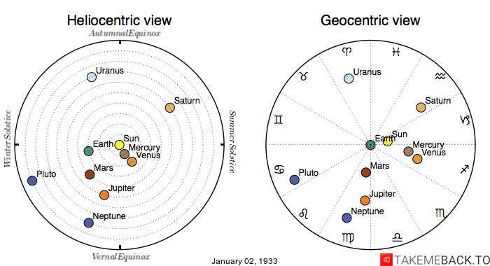Planetary positions on January 2nd, 1933 - Heliocentric and Geocentric views