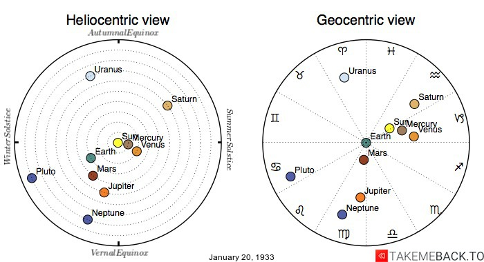 Planetary positions on January 20th, 1933 - Heliocentric and Geocentric views