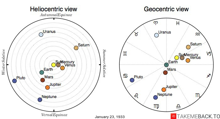Planetary positions on January 23rd, 1933 - Heliocentric and Geocentric views