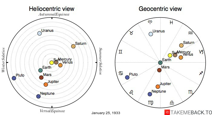Planetary positions on January 25th, 1933 - Heliocentric and Geocentric views