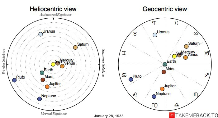 Planetary positions on January 28th, 1933 - Heliocentric and Geocentric views
