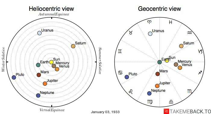 Planetary positions on January 3rd, 1933 - Heliocentric and Geocentric views