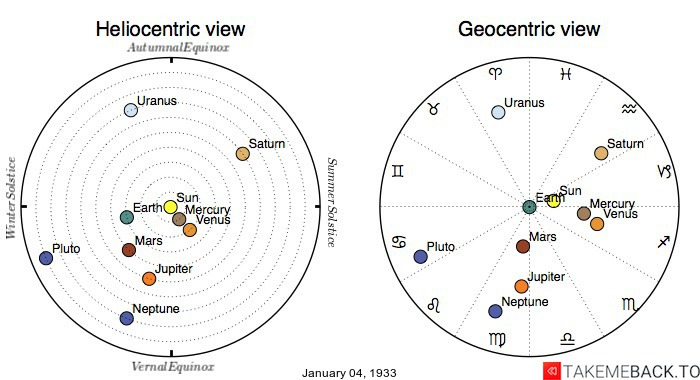 Planetary positions on January 4th, 1933 - Heliocentric and Geocentric views