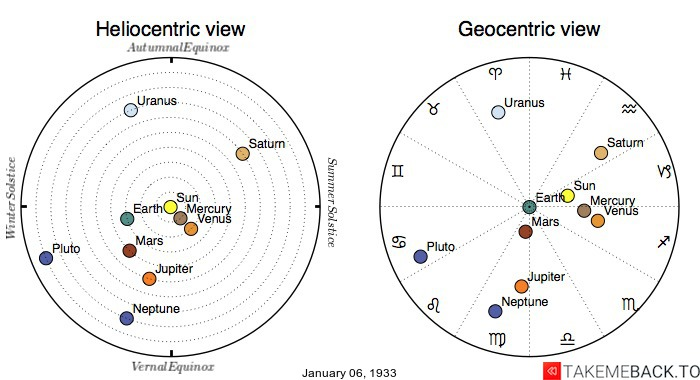 Planetary positions on January 6th, 1933 - Heliocentric and Geocentric views