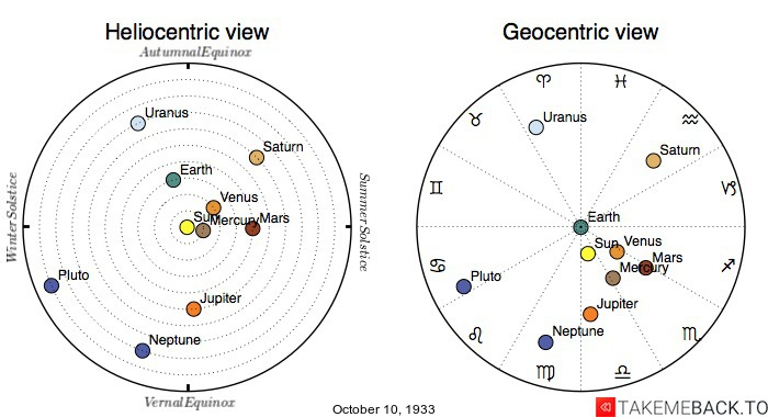 Planetary positions on October 10th, 1933 - Heliocentric and Geocentric views