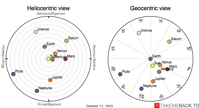 Planetary positions on October 11th, 1933 - Heliocentric and Geocentric views