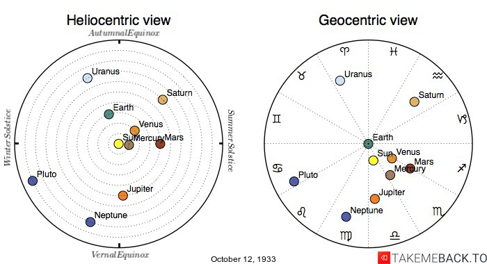 Planetary positions on October 12th, 1933 - Heliocentric and Geocentric views