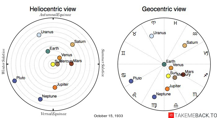Planetary positions on October 15th, 1933 - Heliocentric and Geocentric views