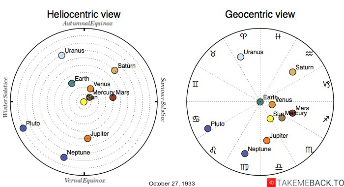 Planetary positions on October 27th, 1933 - Heliocentric and Geocentric views