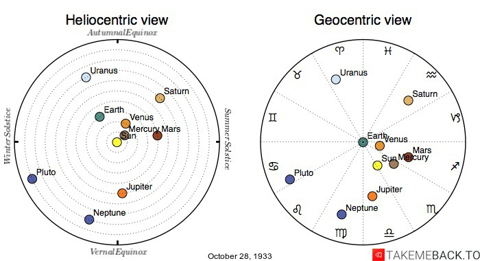 Planetary positions on October 28th, 1933 - Heliocentric and Geocentric views