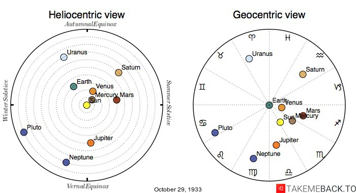 Planetary positions on October 29th, 1933 - Heliocentric and Geocentric views