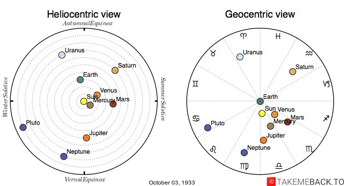 Planetary positions on October 3rd, 1933 - Heliocentric and Geocentric views