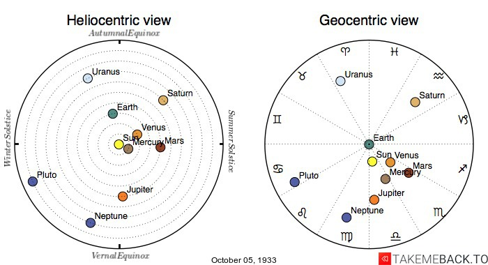 Planetary positions on October 5th, 1933 - Heliocentric and Geocentric views