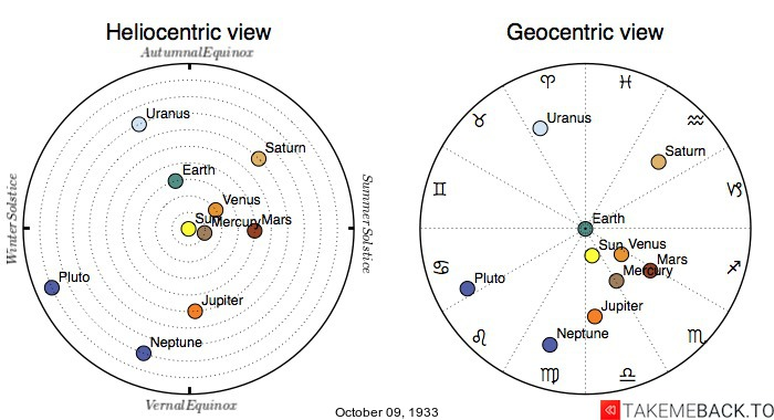 Planetary positions on October 9th, 1933 - Heliocentric and Geocentric views