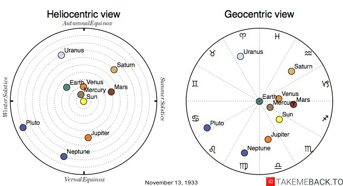 Planetary positions on November 13th, 1933 - Heliocentric and Geocentric views