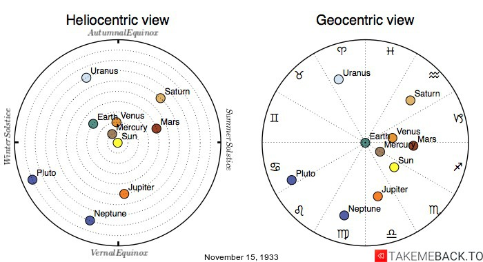 Planetary positions on November 15th, 1933 - Heliocentric and Geocentric views