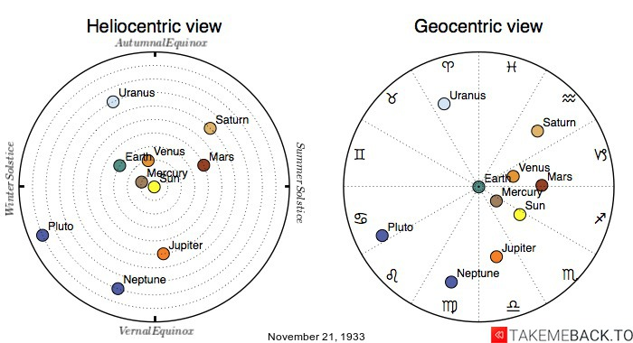 Planetary positions on November 21st, 1933 - Heliocentric and Geocentric views